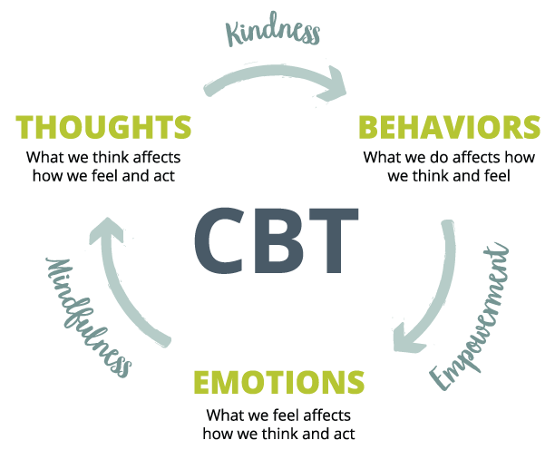 Cognitive Behavioral Therapy for weight loss infographic